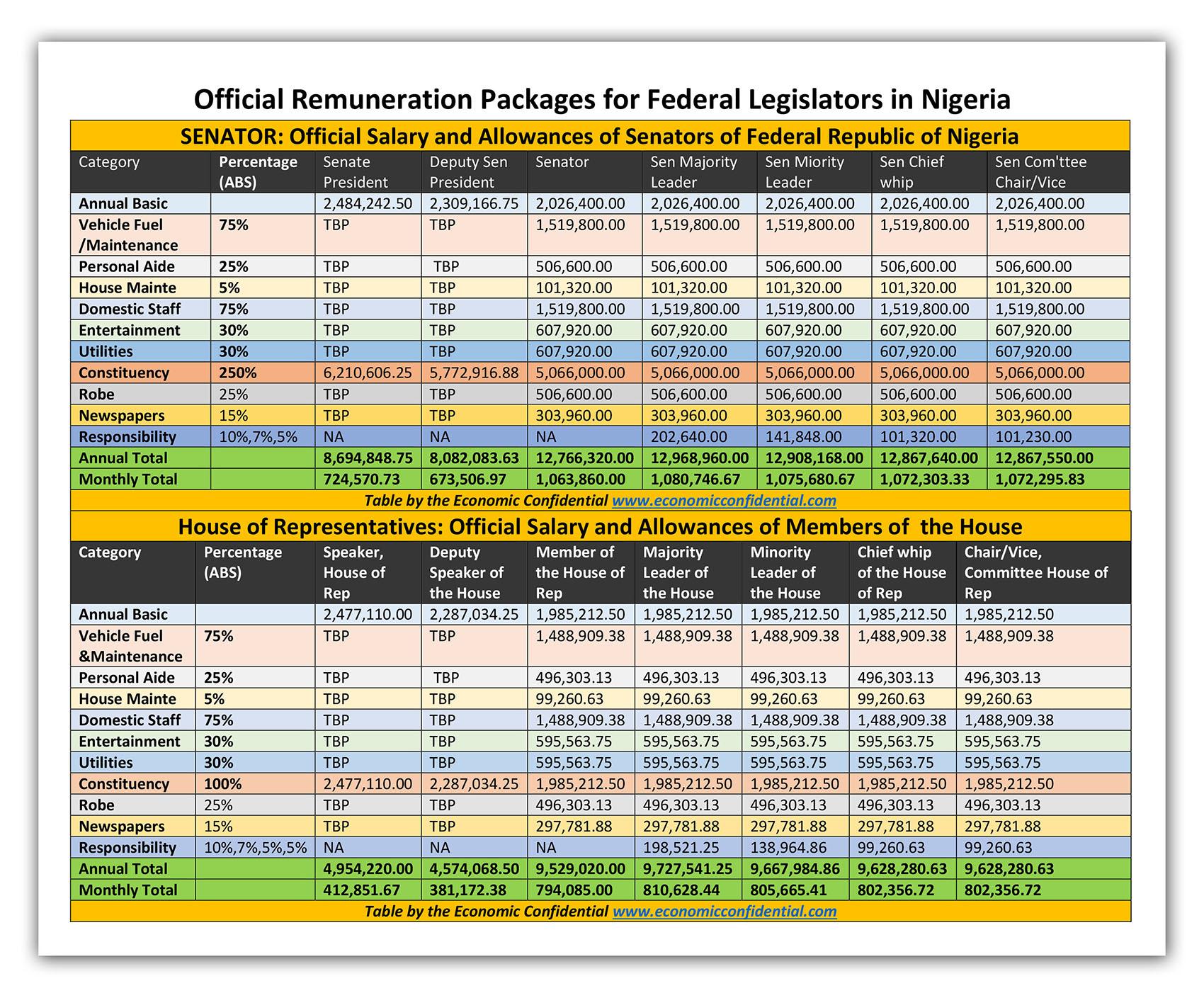 economic-confidential-remuneration-legislators-pdf2-1