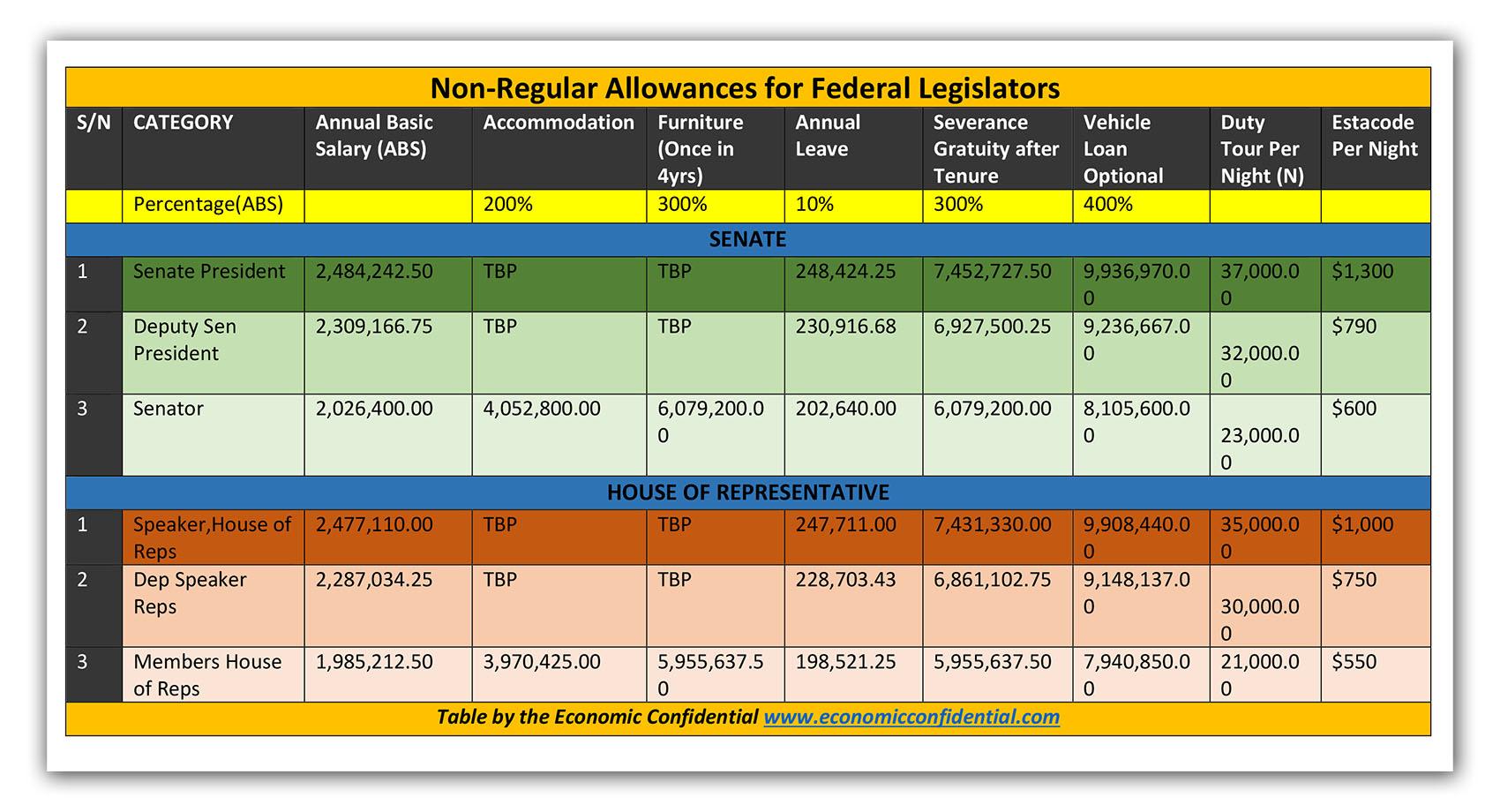 economic-confidential-remuneration-legislators-pdf2-2